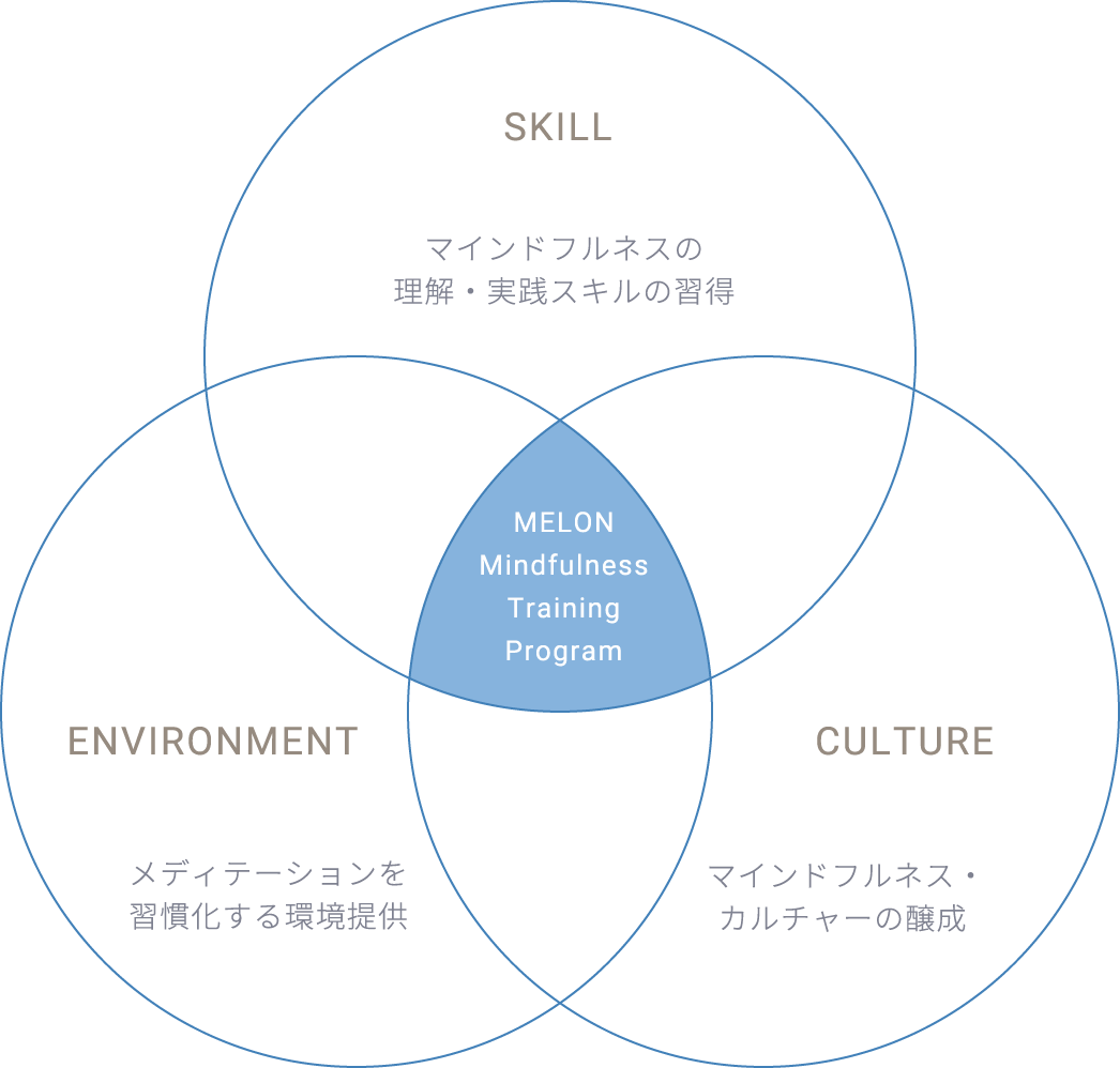 SKILL マインドフルネスの理解・実践スキルの実践 ENVIRONMENT メディテーションを習慣化する環境提供 CULTURE マインドフルネス・カルチャーの醸成 MELON Mindfulness Training Program